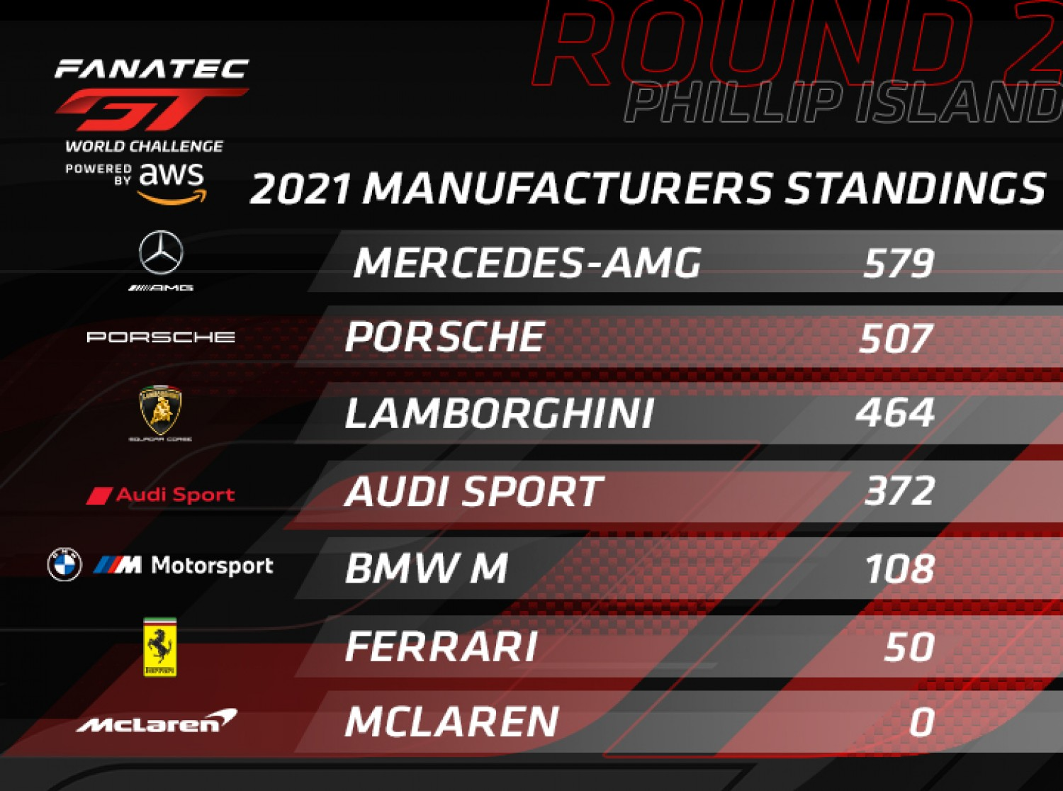 Mercedes-AMG edges clear of Porsche while Audi makes major gains at Phillip Island